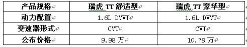 DVVT+CVT国内首款节能型SUV瑞虎TT上市