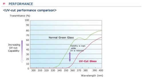 防紫外线车用玻璃面世 或有望成为标配