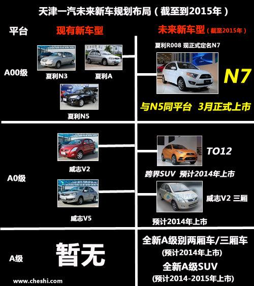 夏利N7三月初正式上市 预计售价4.7-5万