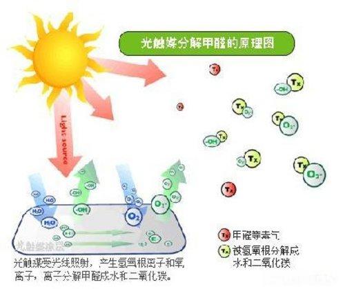 光触媒使用金属氧化物做催化剂分解车内毒素