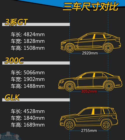 SUV/旅行/跨界 3系GT/300C/GLK同价对比