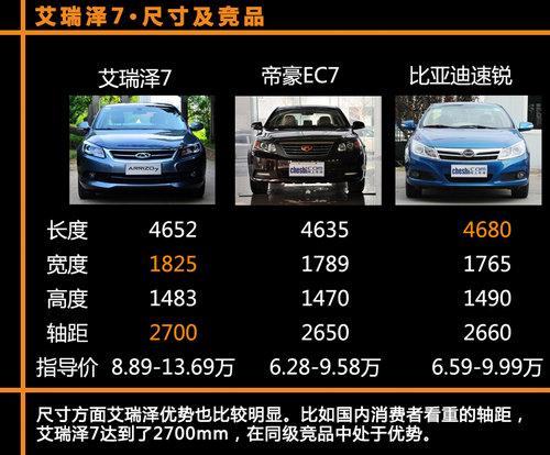 艾瑞泽7领衔 自主高品质紧凑级轿车推荐