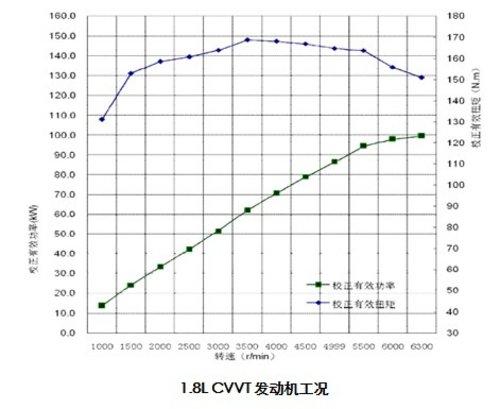 解析雪铁龙C4L1.8L 选辆动力合适的家用车