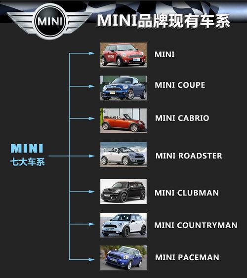 MINI新车计划 2020年产品扩至10个车系