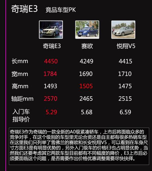 售5.29-6.79万 全新家轿奇瑞E3新车学堂