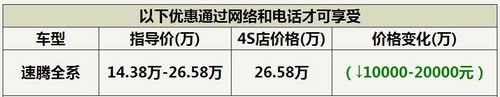 武汉速腾看海版现金惠20000月末冲量