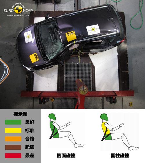 前排保护需要提升 铃木SX4跨界碰撞解析