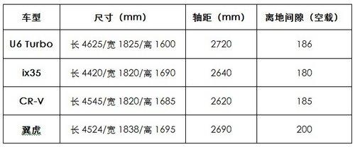 纳智捷新世代SUV U6 TURBO国内上市在即