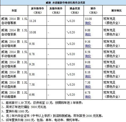 """年终双""""诞""""特惠 威驰降2000元低首付"""