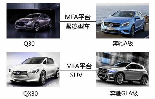 紧凑SUV/推加长版 英菲尼迪Q30明年推出