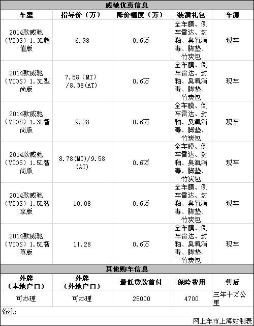丰田威驰现金让利6000元送装潢贴膜礼包