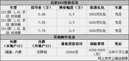 启辰R50优惠让利0.5万元 送3000元礼包