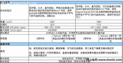 国产标致308配置曝光(图)