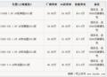 奔驰C级最高降价9.8万 最低售价24万
