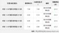九江购帅客配置全面现金优惠3000元 2000元礼包
