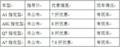 定位轿跑 奥迪A7特价7.8折