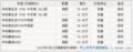 进口丰田霸道2700 颜色全天津代理商报39.4万