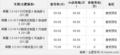 安徽风之星新辉腾3.0L内饰豪华 颜色全售75.88-89.88万