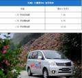 长城腾翼V80上市 发动机给力售价7.99-10.29万元