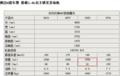 东风风神A60搭自主1.6L发动机 功率高于轩逸