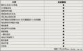 起亚豪华SUV霸锐配置曝光 7月20日上市