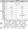 景逸S50配置曝光 标配ESP预计7-10万元
