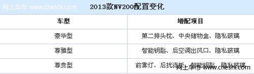 10.58万起 郑州日产新款NV200价格公布