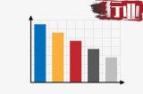 销量环比增长10.58%  9月皮卡终端上险销量分析