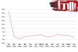 2018年1—6月31省13家皮卡品牌销量增幅一览