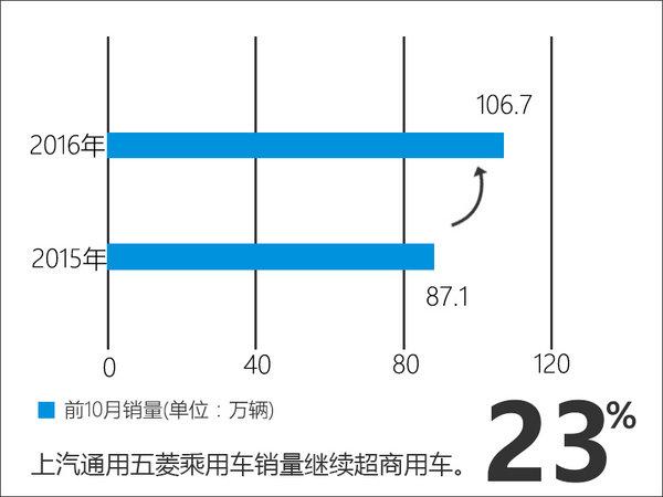 乘用车增长超2成 五菱重回增长通道-图-图3