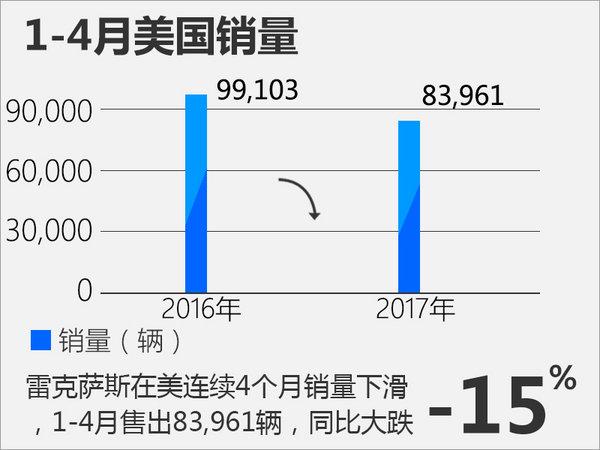 雷克萨斯美国销量下滑15% 中国大涨24%-图2