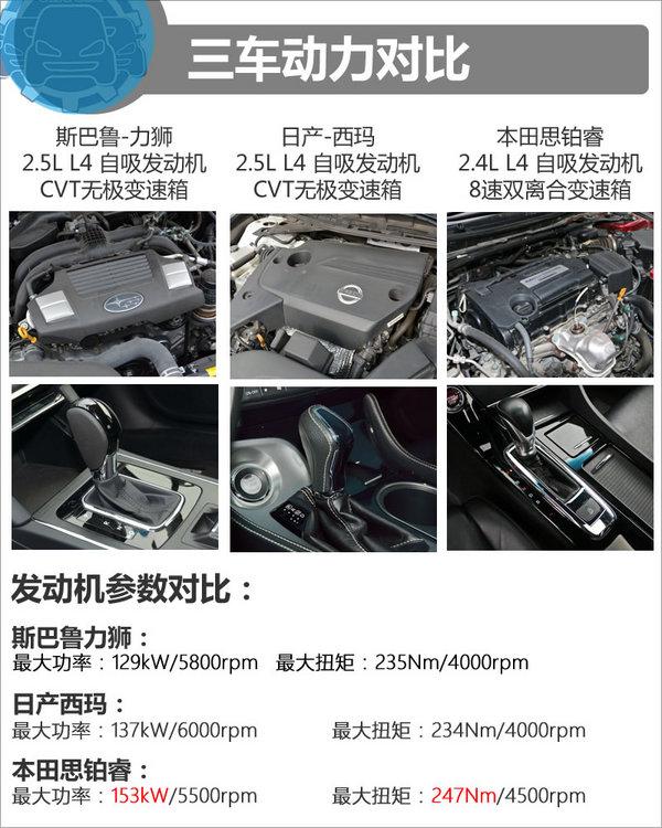 25万元运动化中型车怎么选 力狮/西玛/思铂睿-图3