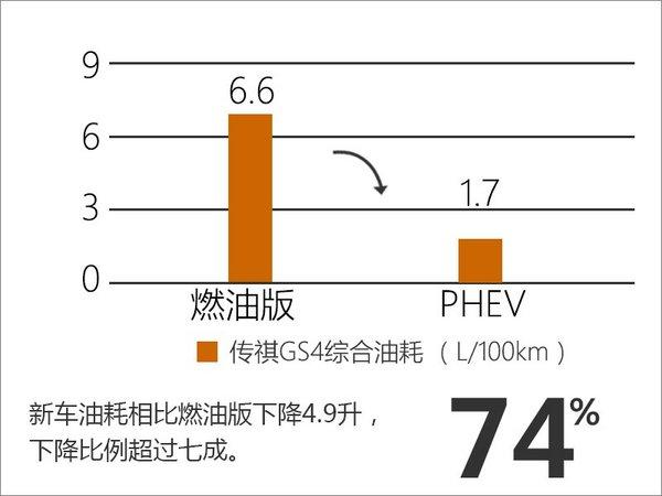 传祺GS4混动车型油耗曝光 百公里仅1.7升-图3