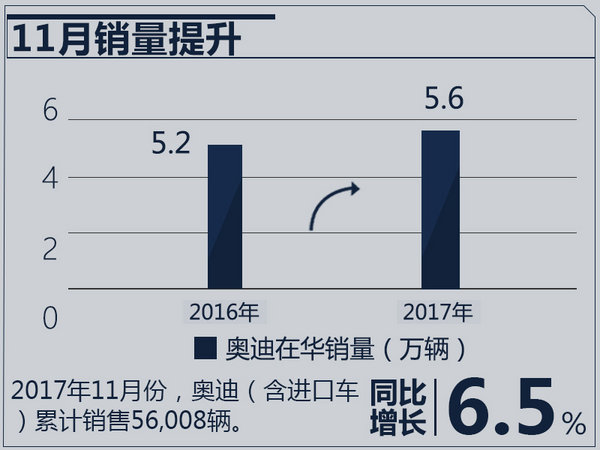奥迪在华鸿运国际疯狂反扑 2018将释放3款重磅SUV-图2
