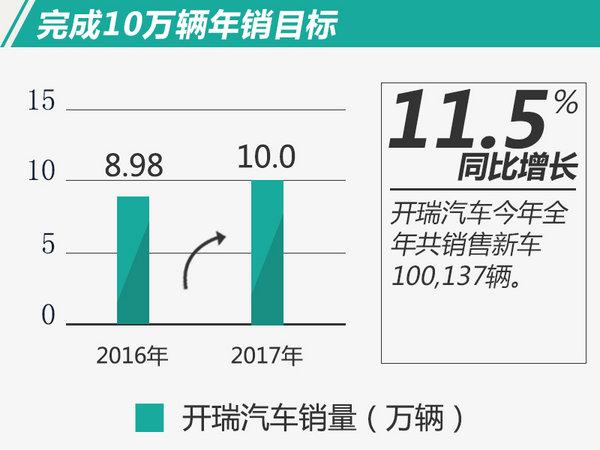 开瑞2017销量同比大增11.5% 超额完成全年目标-图1