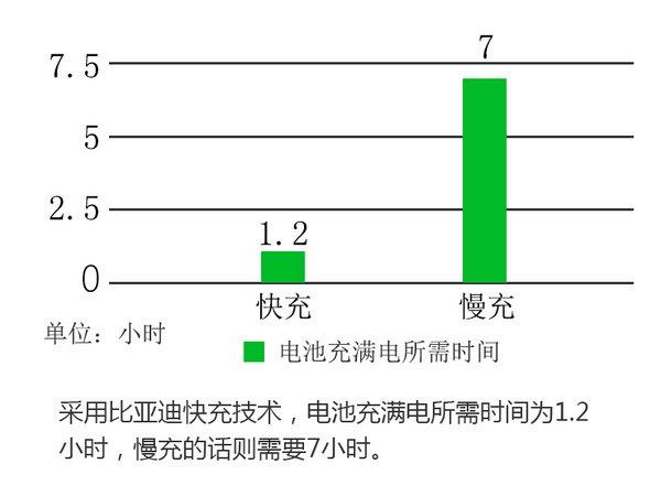比亚迪推入门级纯电动车 售价进一步降低-图5