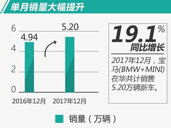 宝马2017年在华鸿运国际再创新高!热销近60万辆-图3