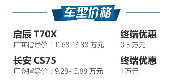 """""""半合资""""还是纯自主 启辰T70X对长安CS75-图2"""