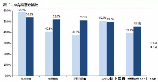 5月库存指数51% 年中冲刺或致6月反弹-图2