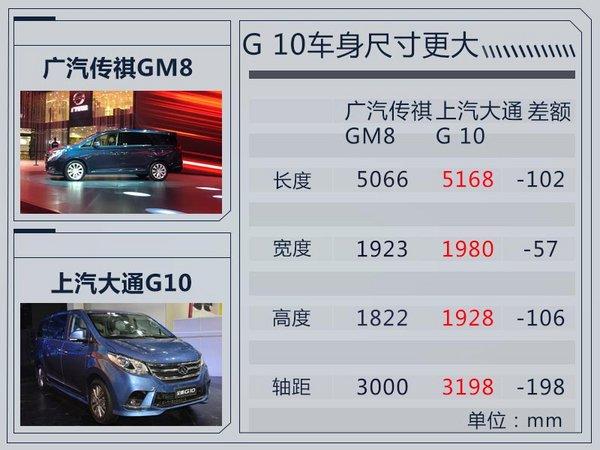 广汽传祺GM8广州车展发布 预售18-27万元-图6
