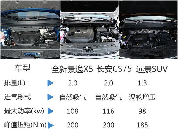 风行全新景逸X5-今日上市 预售9-12万元-图3