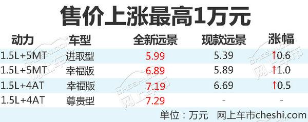 吉利全新远景11月9日上市 配置升级/售价上涨-图2