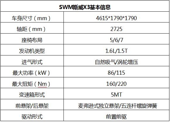 最具性价比的紧凑型7座SUV  SWM斯威X3购车手册-图2