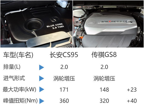 长安全新中型SUV 搭2.0T/综合油耗9.5L-图3