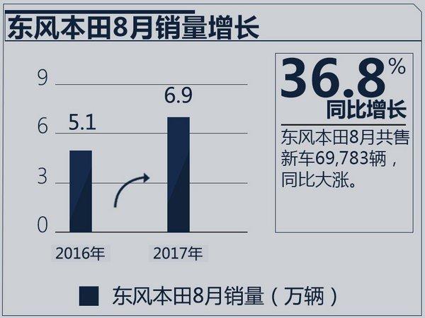 东风本田媒体沟通会-图2