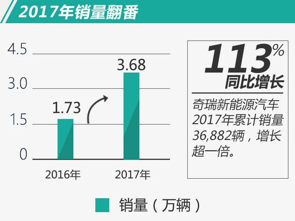 2017年10大新能源车企销量排行 两车企突破10万-图8