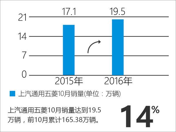 乘用车增长超2成 五菱重回增长通道-图-图2