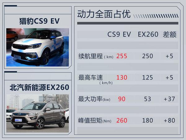 猎豹CS9将推纯电动版 续航超北汽新能源EX260-图3