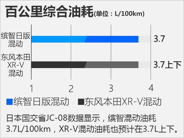 本田XR-V混动版谍照曝光 综合油耗低于4L-图4