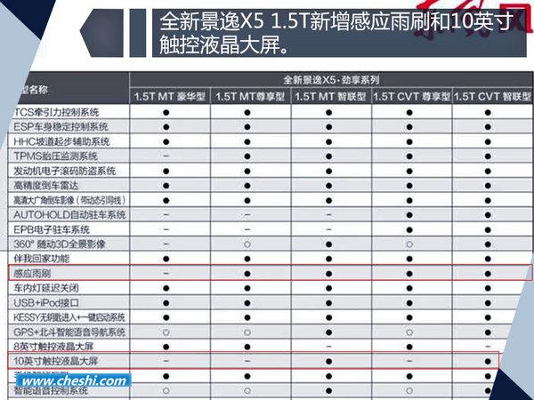东风风行景逸X5 1.5T-即将上市 新增十大配置-图2